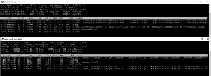High CPU usage in Cassandra cluster nodes